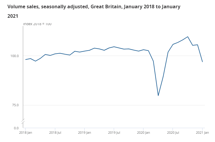 volume sales, seasonally adjusted, Great Britain, January 2018 to January 2021