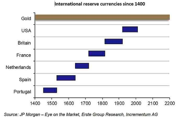 international reserve currencies since 1400