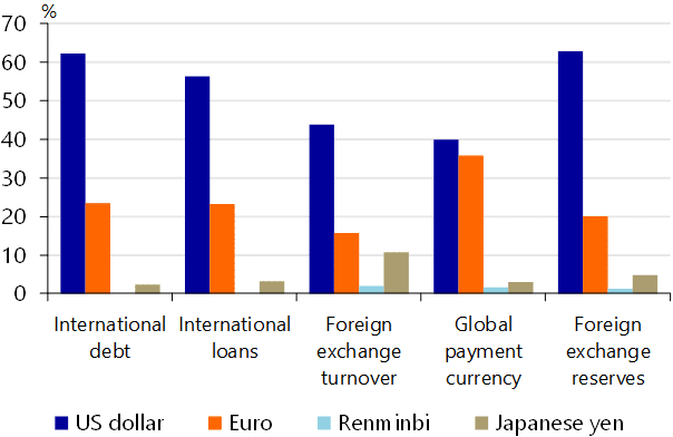40% of the world's debt is pegged on the US currency.