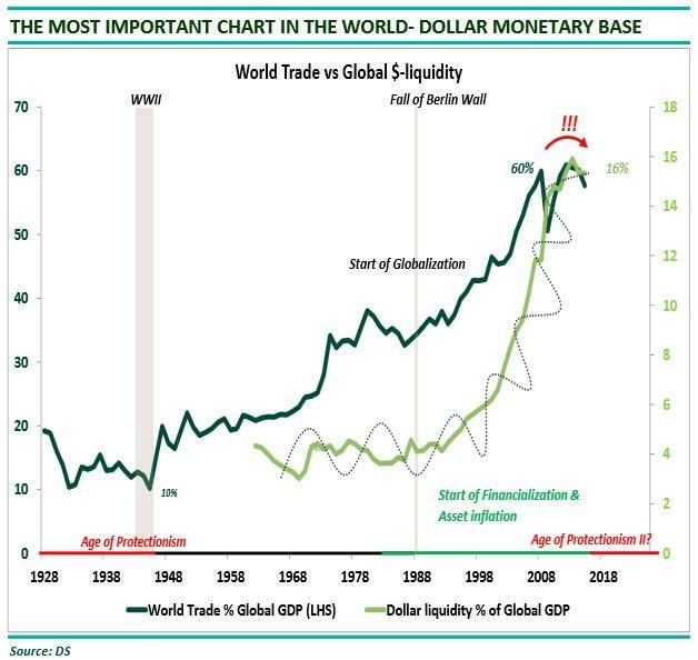 dollar monetary base
