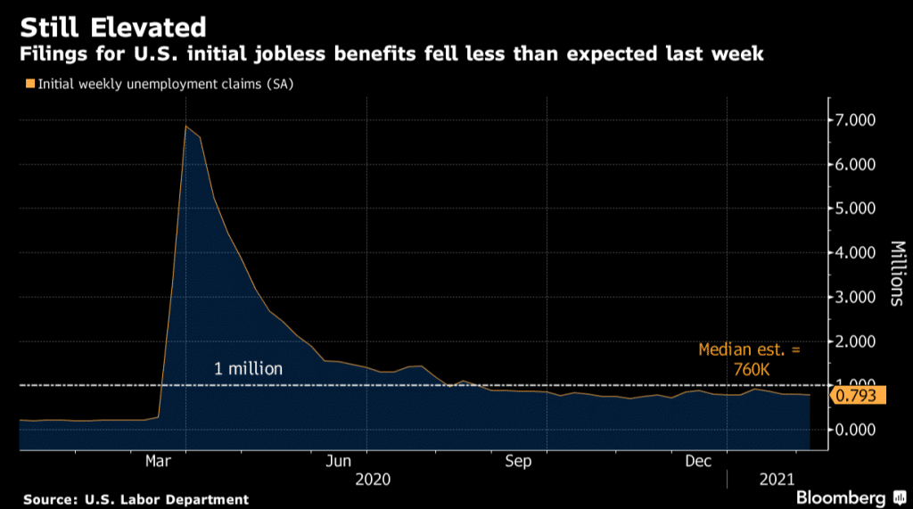 U.S. Jobless Claims Ease but Remain Above Expectations