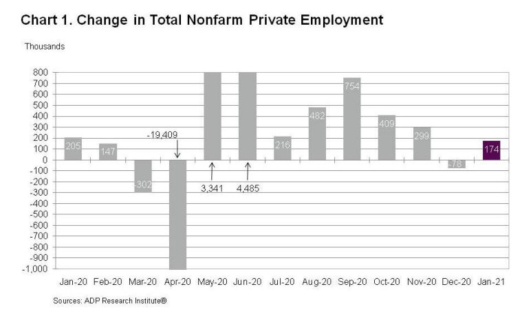 U.S Private Sector Added 174,000 Jobs in January
