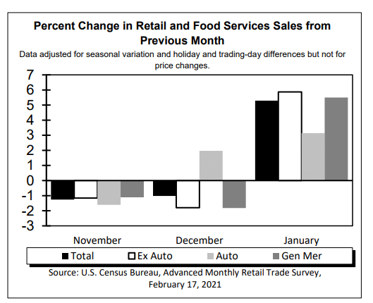 U.S Retail Sales Rose 5.3% in January on Stimulus Impacts