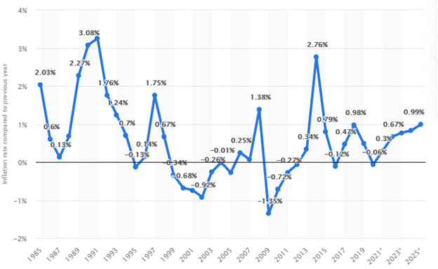 Inflation rate compared to previous year