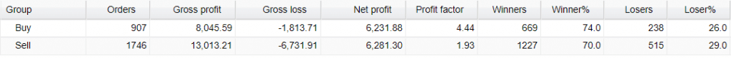 Very Well Trader Real Account Trading Results