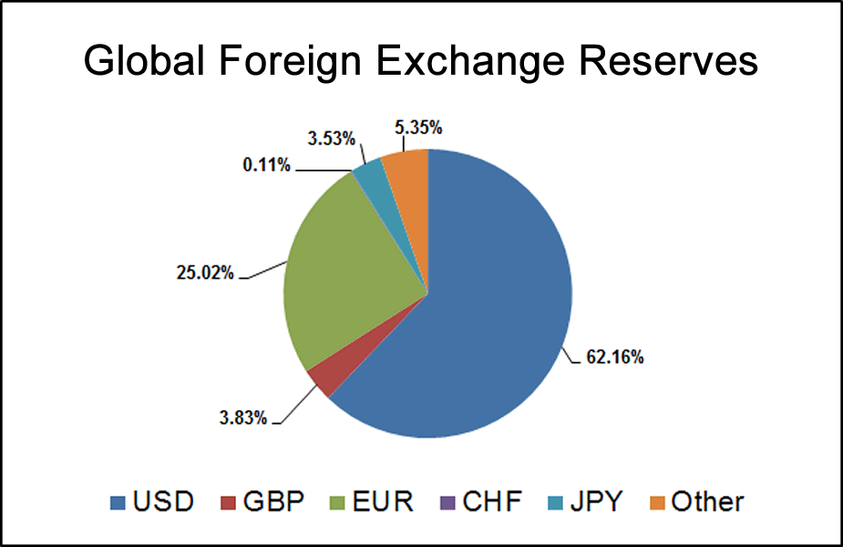 Currencies role on foreign exchange