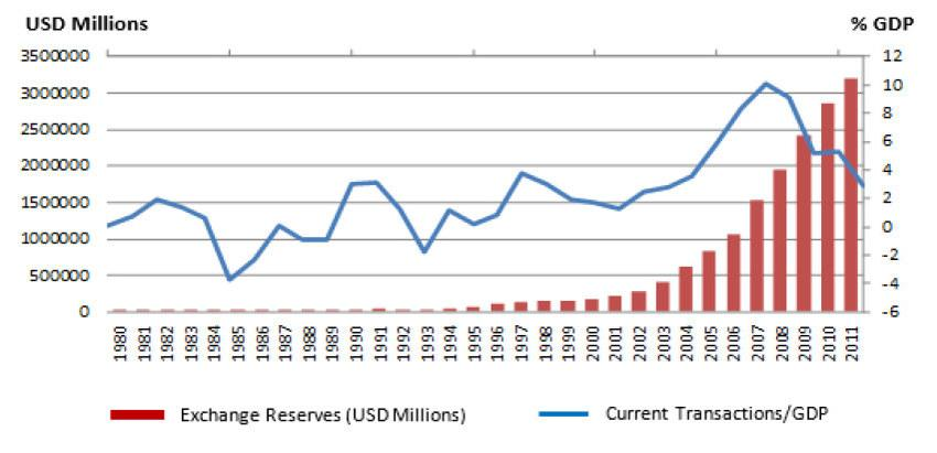 Foreign exchange reserves chart
