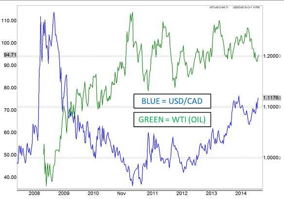 USD/CAD chart vs WTI oil