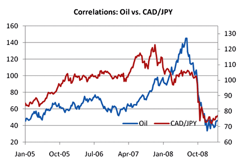 correlations oil vs CAD/JPY