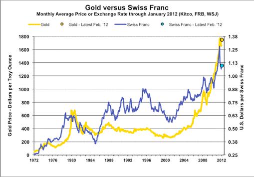 Gold versus Swiss franc