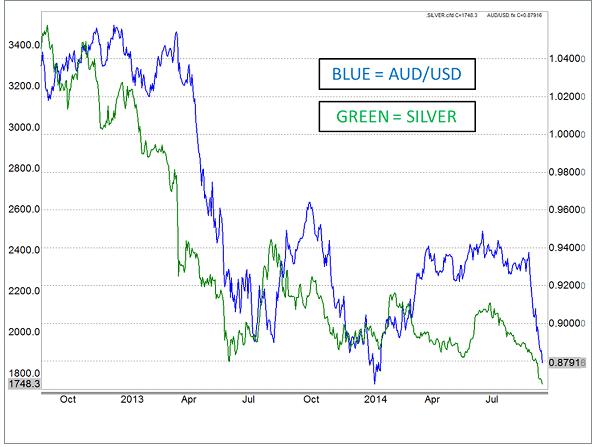 AUD/USD chart vs silver