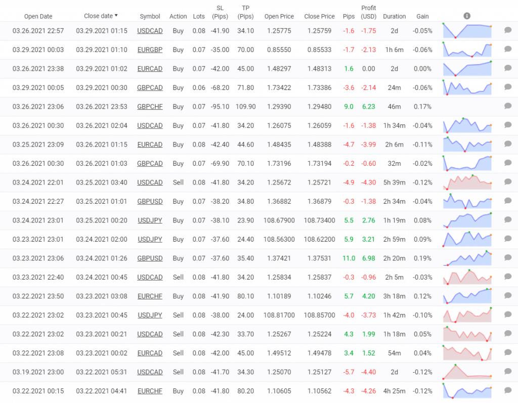 Dynamic Pro Scalper trading results