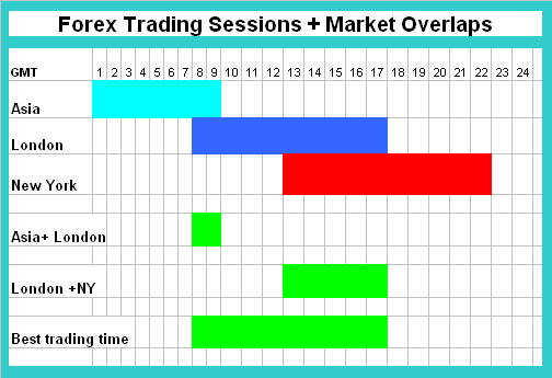 forex trading sessions + market overlaps