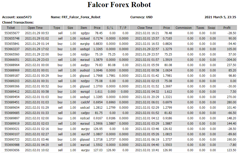 Falcor Forex Robot  Trading Results