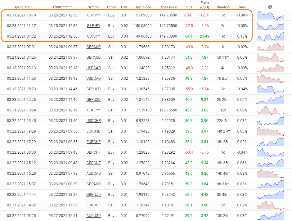 Forex Bot 28 trading results