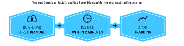 Forex Diamond features