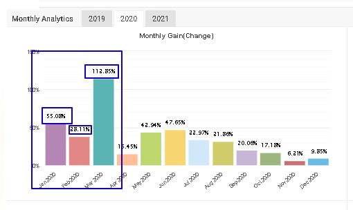 Forex Scalper EA monthly gain