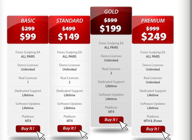 Forex Scalper EA Pricing