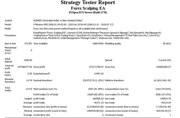 Forex Scalper EA Backtests