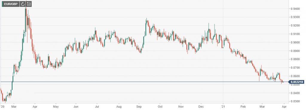 EUR/GBP analysis