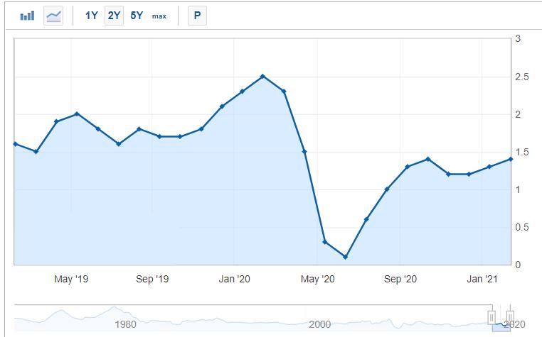 US CPI growth
