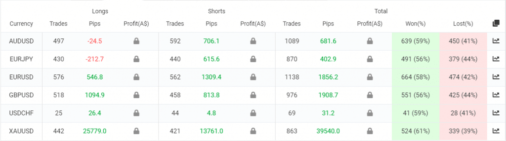 IProfit EA trading results