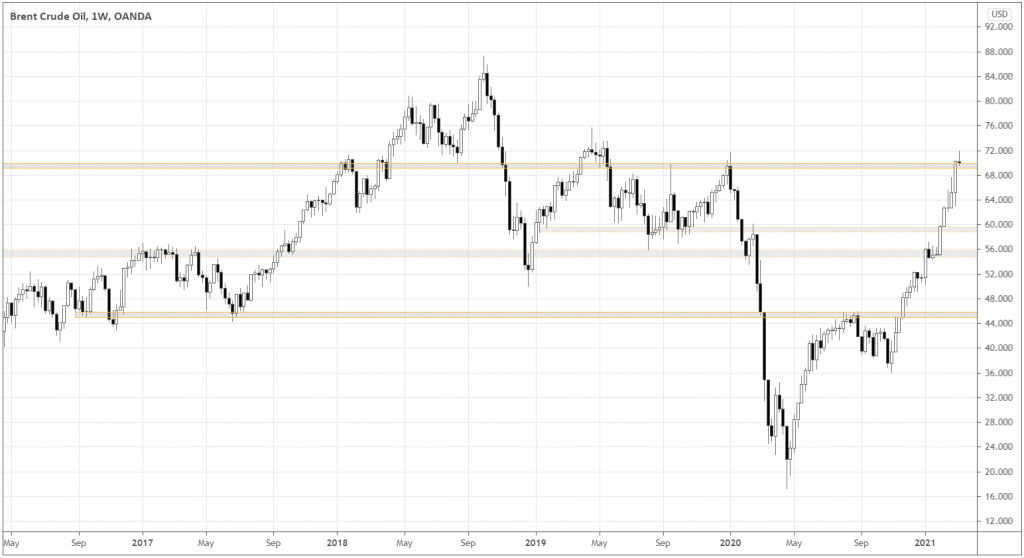 weekly Brent oil chart