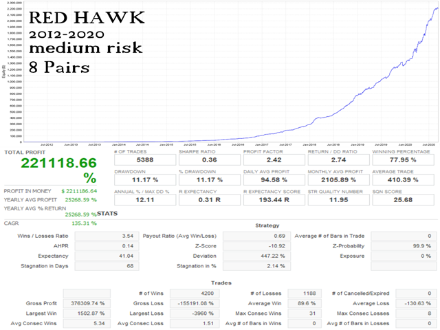 Red Hawk Strategy Tests