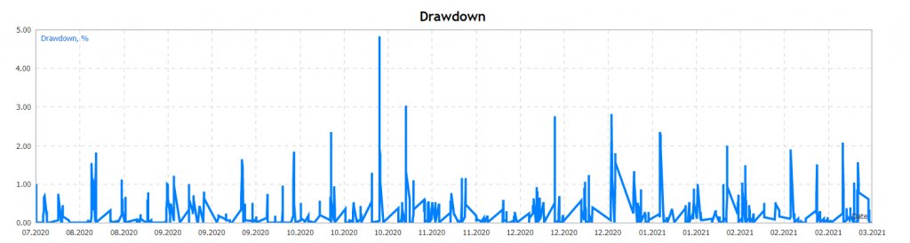 Red Hawk drawdown