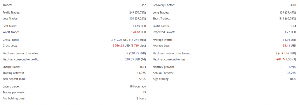 Red Hawk Real Account Trading Results