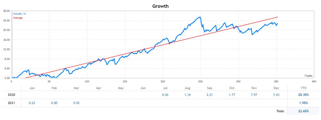 Red Hawk chart