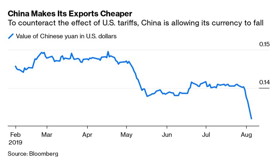 china makes  its exports cheaper