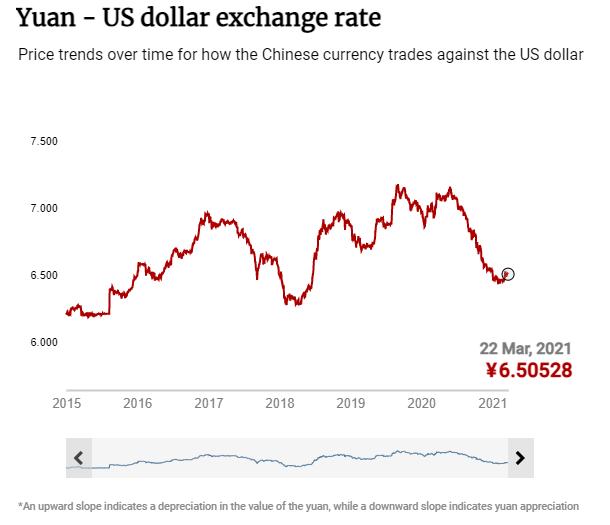 Yuan - US dollar exchange rate