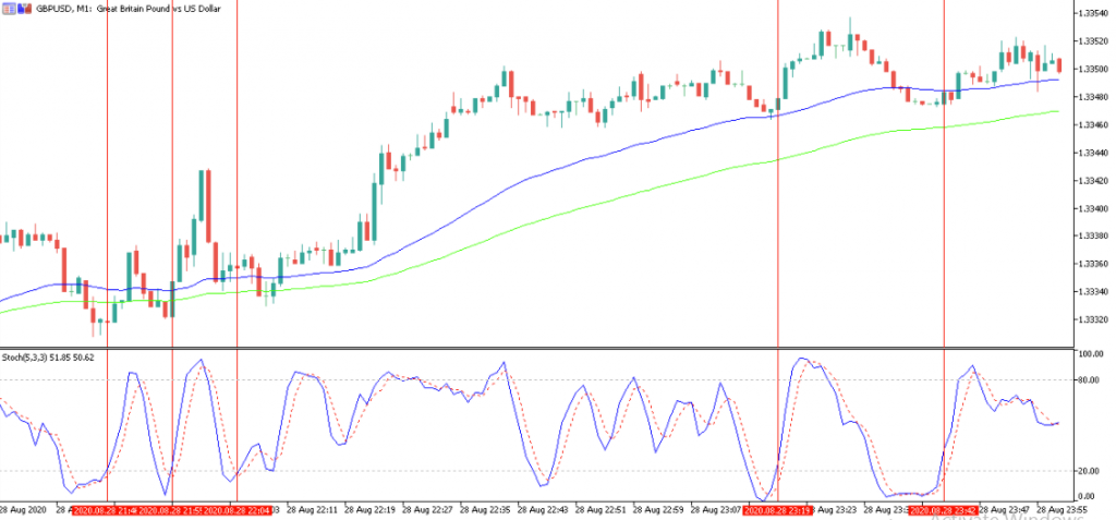 The stochastic indicator must also cross over the 20 levels from below.