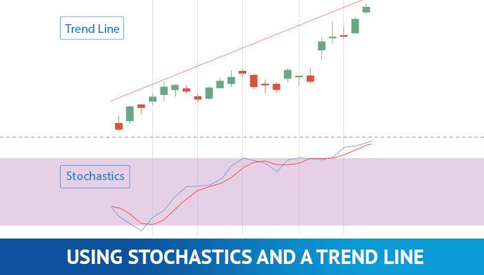Stochastic and trend line strategy