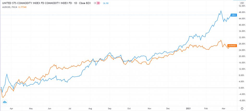 Australian dollar vs. commodity index