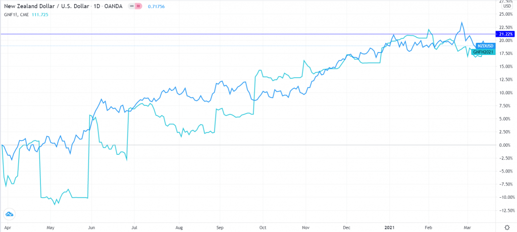New Zealand dollar vs. milk prices