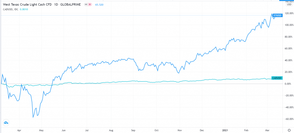 Canadian dollar vs. crude oil prices