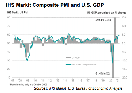 IHS Markit vomposite PMI and US GDP