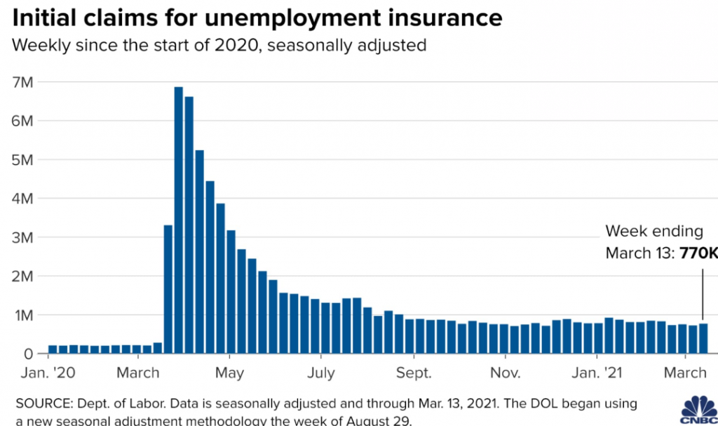 initial claims for unemployment insurance