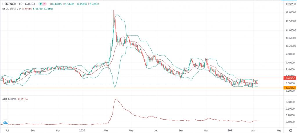 USD/NOK outlook