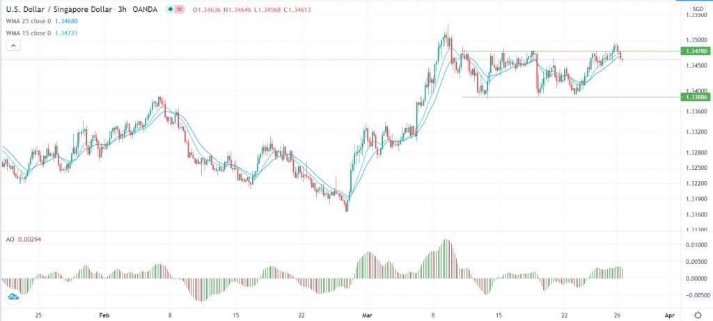 USD/SGD technical forecast
