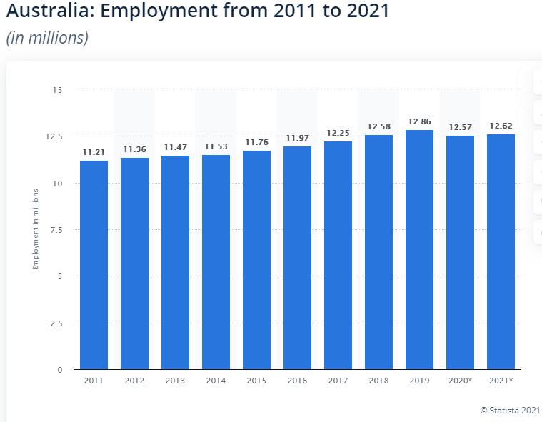 Australia's employment level