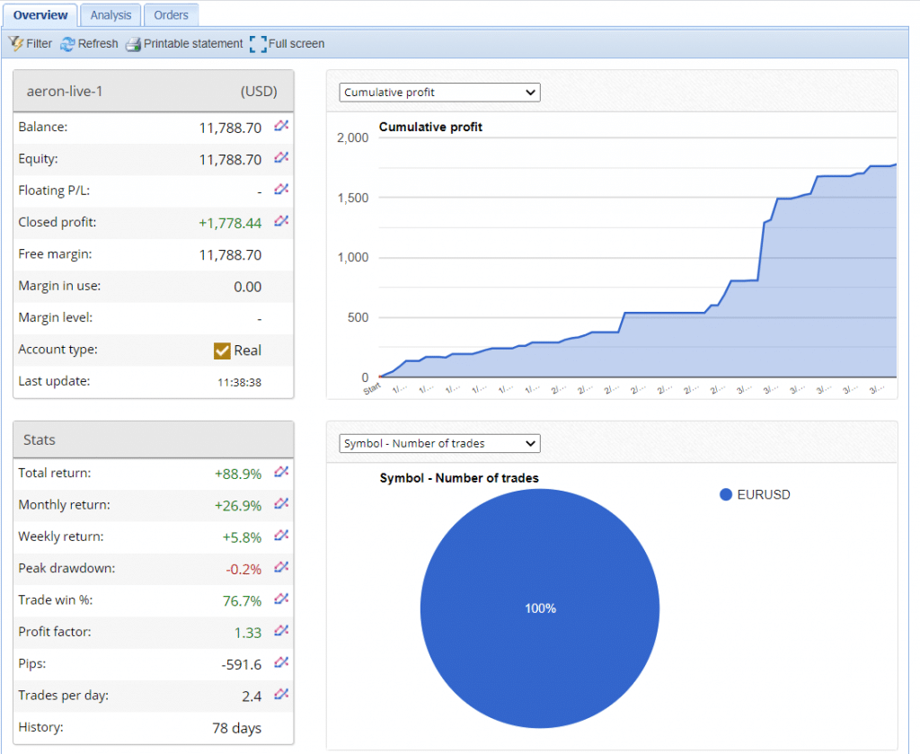 Aeron (Scalper+Grid) Real Account Trading Results