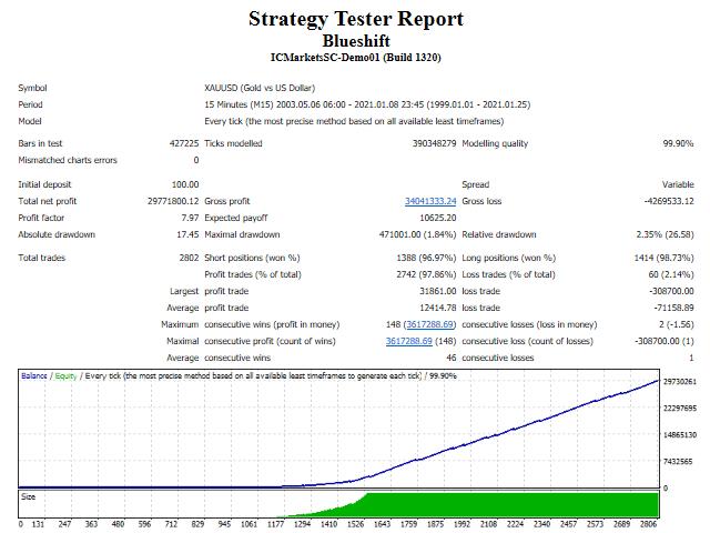 Blueshift  Strategy Tests