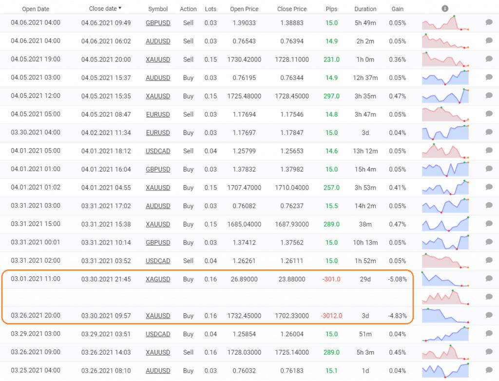 Blueshift trading results