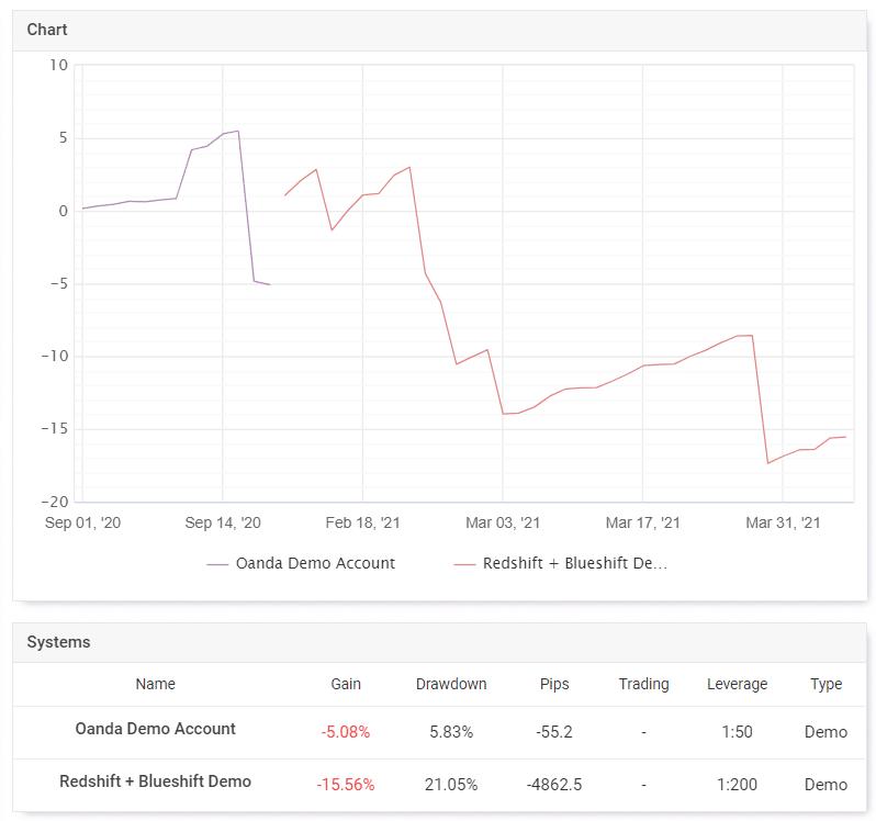 Blueshift Real Account Trading Results
