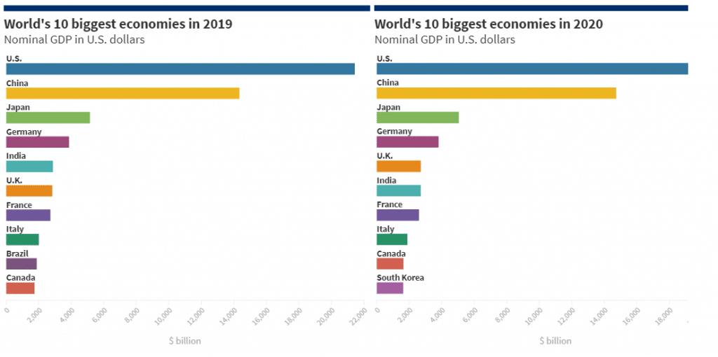 world's 10 biggest economies in 2020
