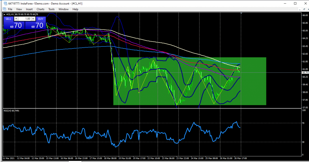 On the daily chart of oil, the price is facing strong resistance from the monthly resistance 66.37