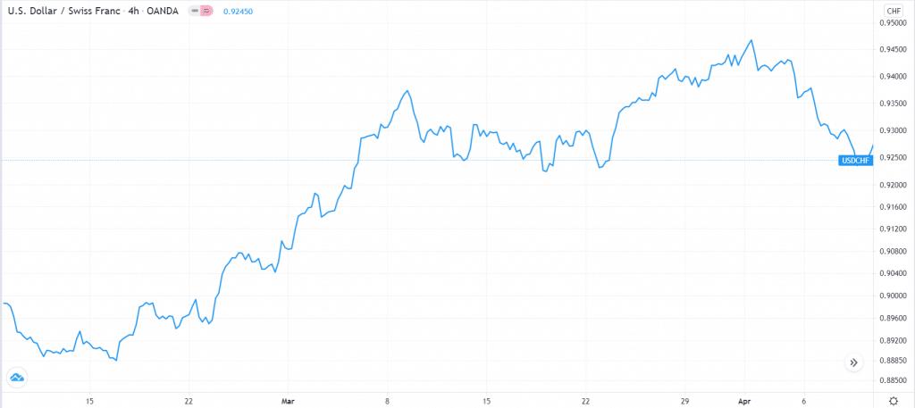 USD/CHF carry trade